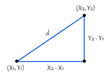 euclidean-distance-graph